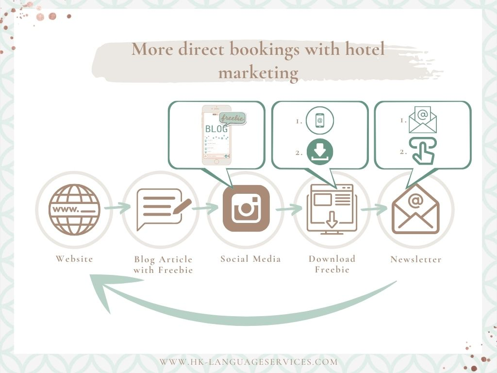 The-circle-of-Hotel-Marketing
